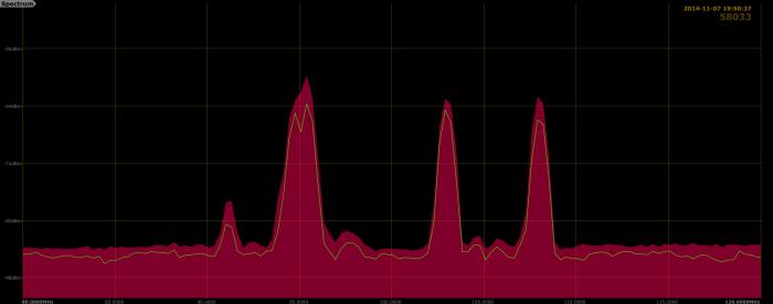 631 kHz RBW
