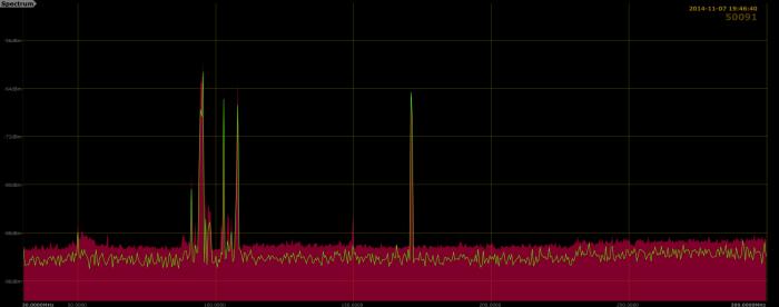 79 kHz RBW